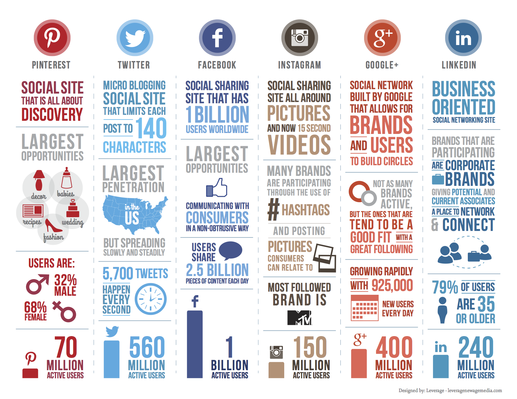 social-media-networks-stats-graphic-courtesy-of-leverage.com_