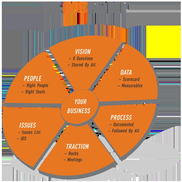 The EOS Model™