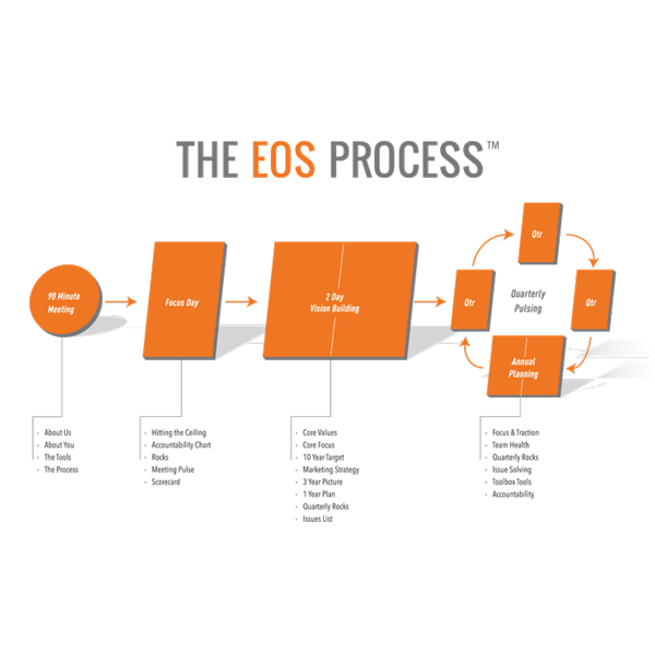 How The EOS Process™ Works: